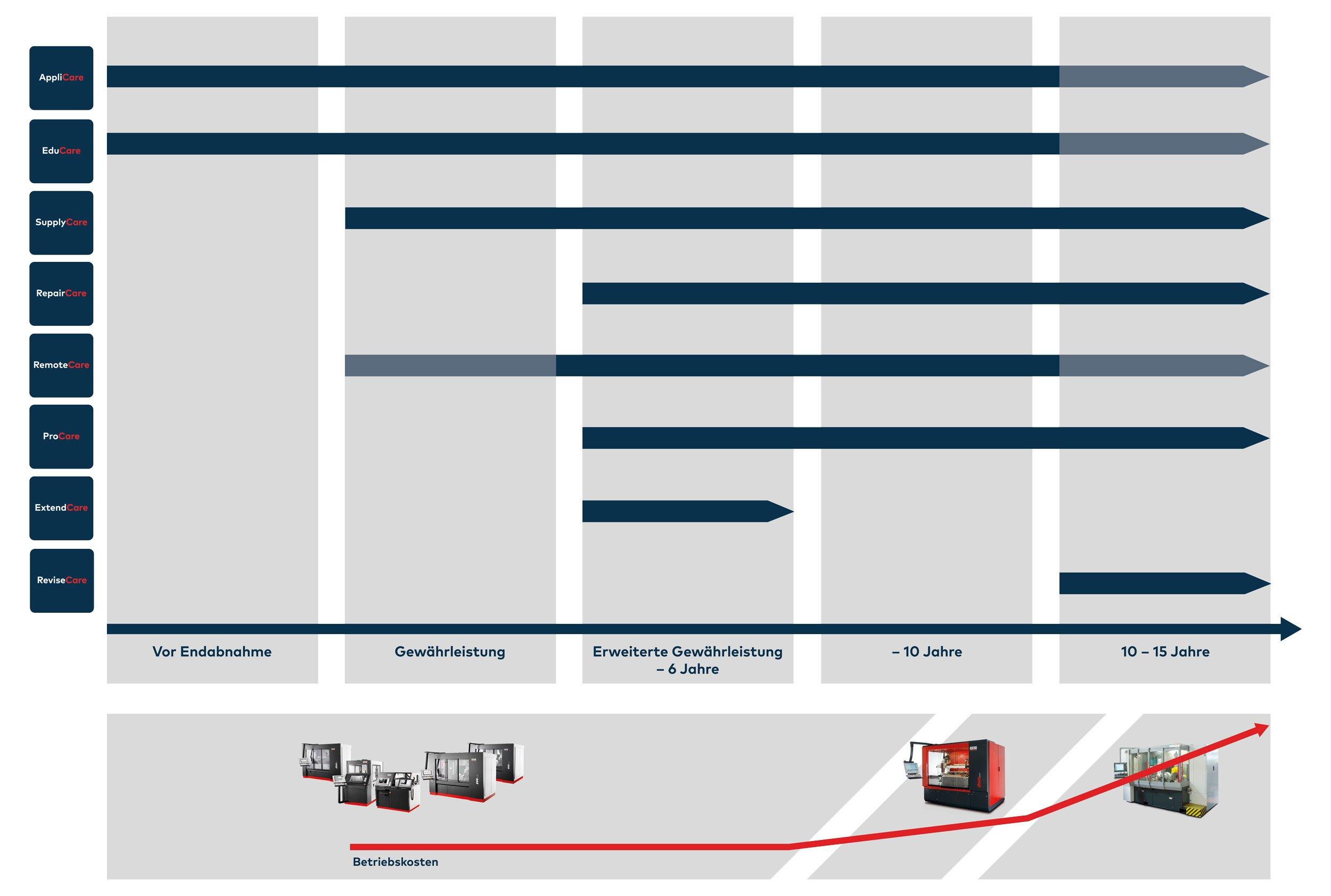 20200903_Agathon-Care-360_Produktlebenszyklus_DE