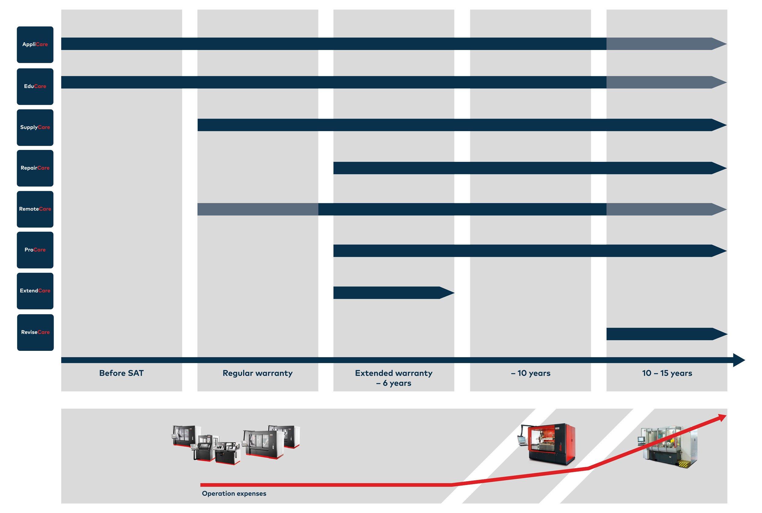 20200903_Agathon-Care-360_Produktlebenszyklus